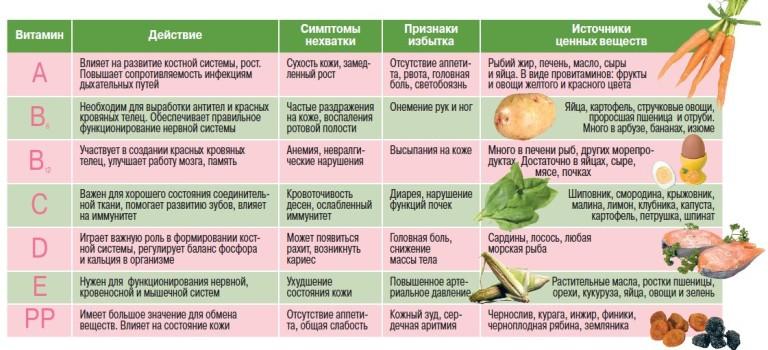 Витамины группы B - Алфавит