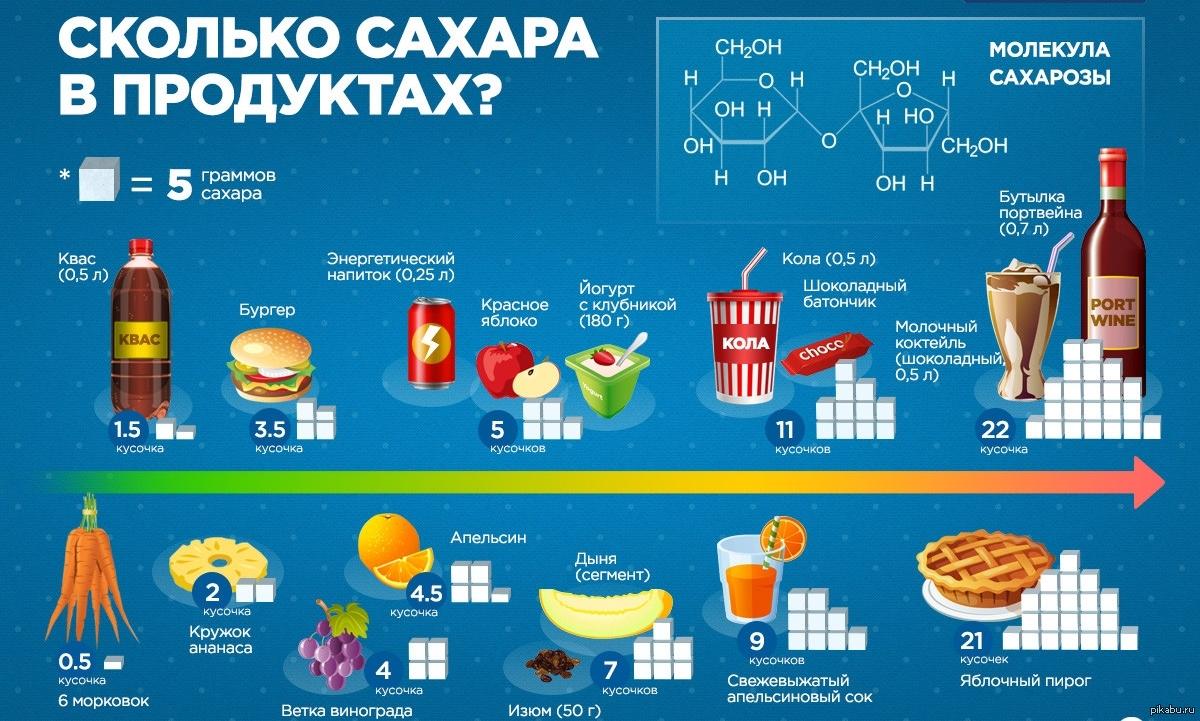 Сколько сыпать кваса и сахара