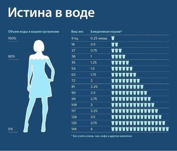 Сколько нужно пить воды в день?