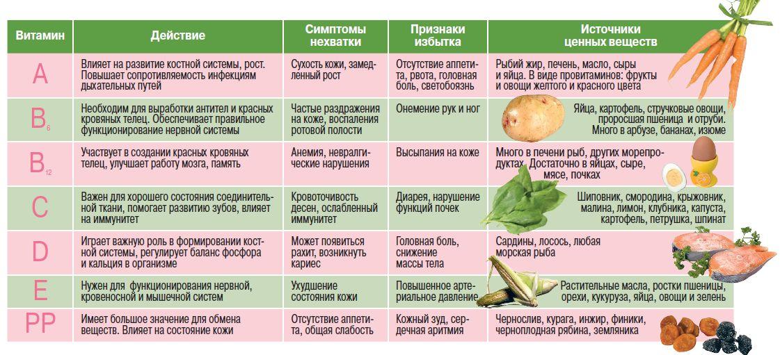 симпотомы авитаминоза